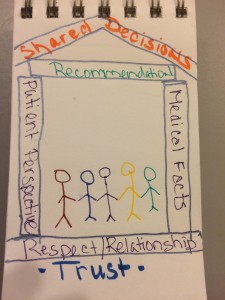 House Model of Shared Decision Making